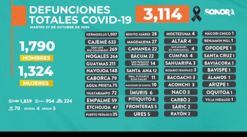 Piden mantener cuidados ante repunte en los casos de COVID-19; mueren 4 personas más en Guaymas